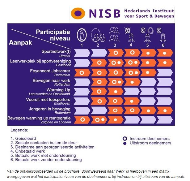 Participatieniveau deelnemers