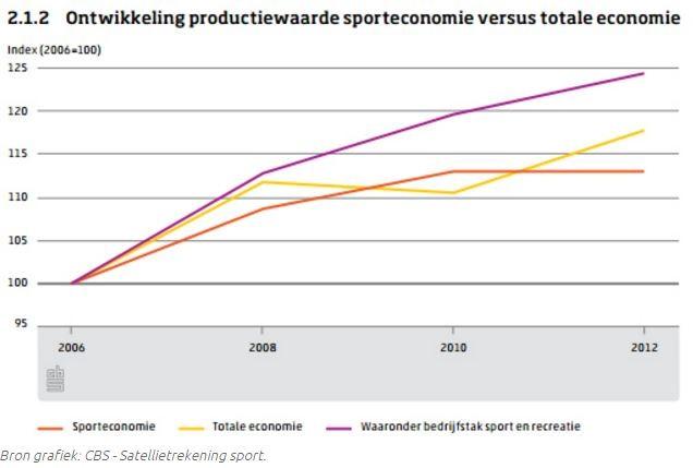 Grafiek ontwikkeling productiewaarde sporteconomie versus totale economie