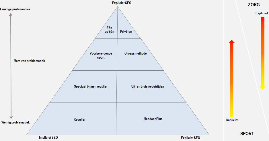 Figuur 2 SportZorg-piramide SEO werken aan sociaal-emotionele ontwikkeling